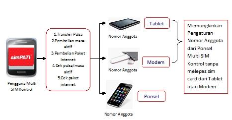 Manfaat menggunakan fitur Multi SIM Control: