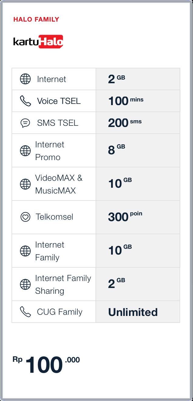 Paket Halofamily Telkomsel 2gb Halo Family 100k