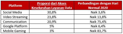 Trafik Layanan Data Telkomsel Tumbuh Hingga 22,8% Selama Momen Ramadan dan Idul Fitri 2020