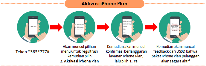 iphone postpaid